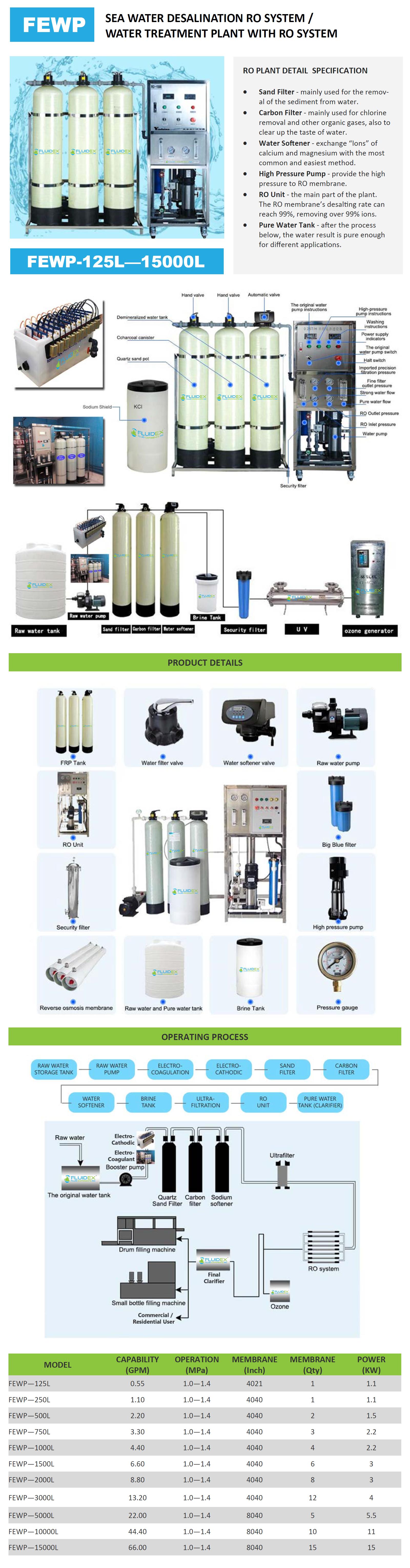 Desalination RO Fluid Exponents Inc